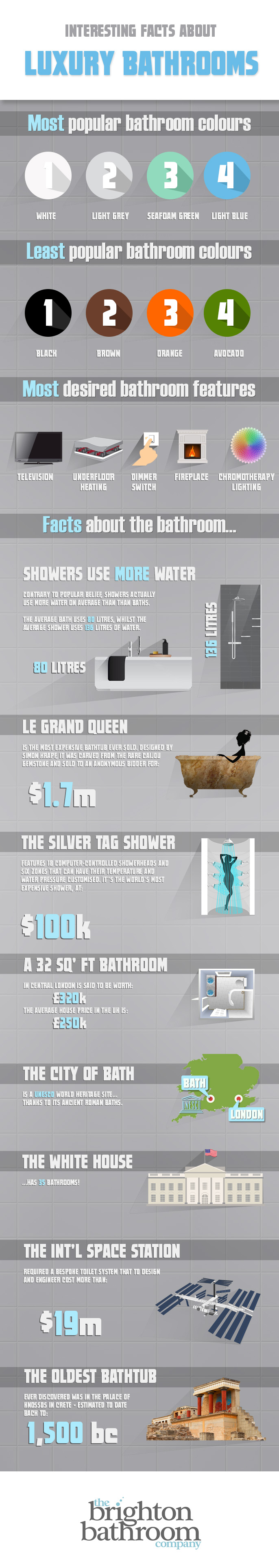 Luxury bathroom Facts